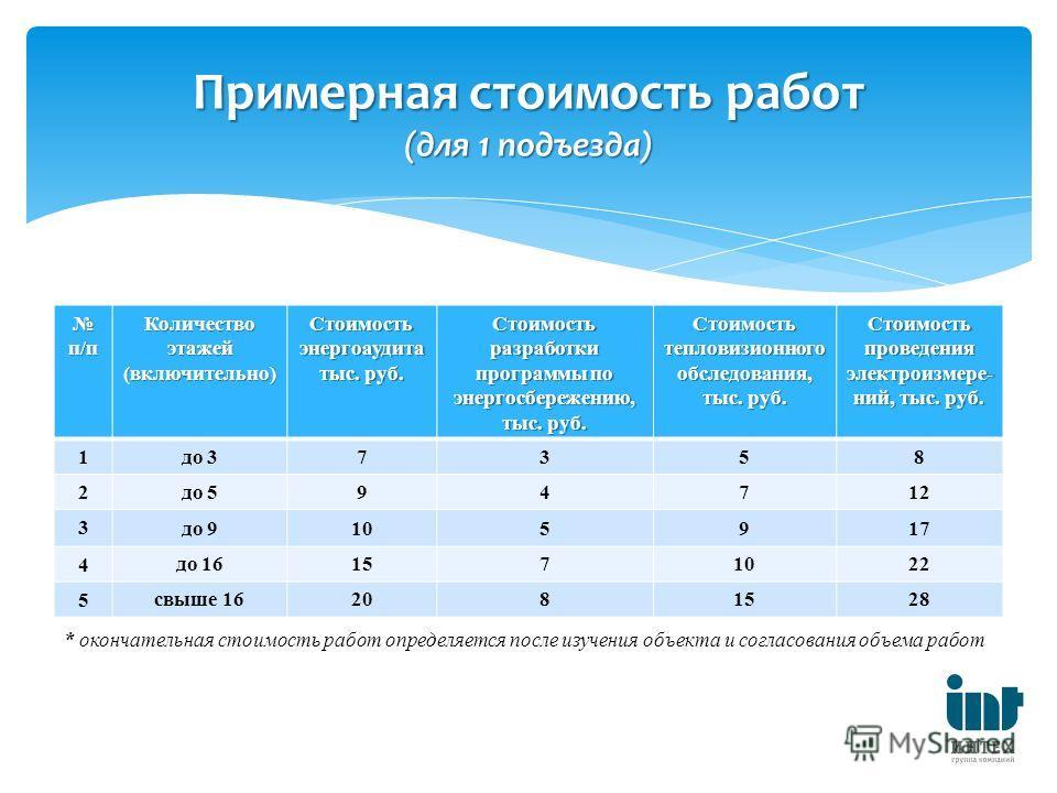 п/п п/п Количество этажей (включительно) Стоимость энергоаудита тыс. руб. Стоимость разработки программы по энергосбережению, тыс. руб. Стоимость тепловизионного обследования, тыс. руб. Стоимость проведения электроизмере- ний, тыс. руб. 1 до 37358 2