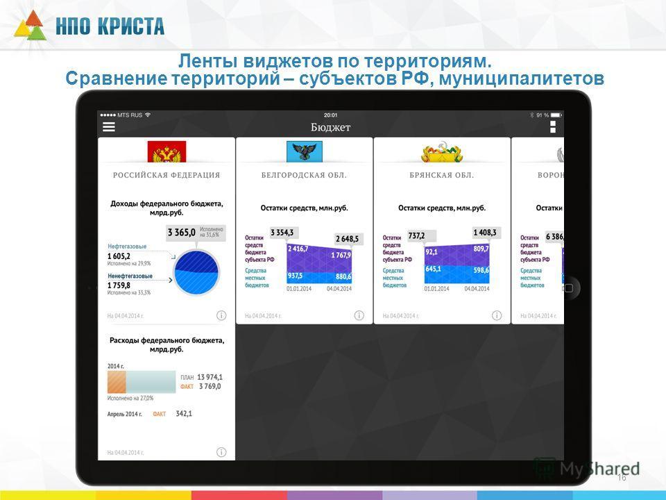 Ленты виджетов по территориям. Сравнение территорий – субъектов РФ, муниципалитетов 16