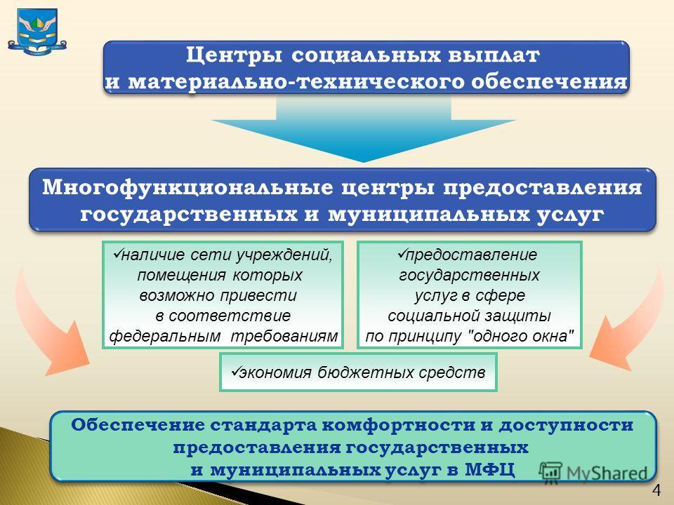 Центры социальных выплат и материально-технического обеспечения Центры социальных выплат и материально-технического обеспечения Многофункциональные центры предоставления государственных и муниципальных услуг Многофункциональные центры предоставления