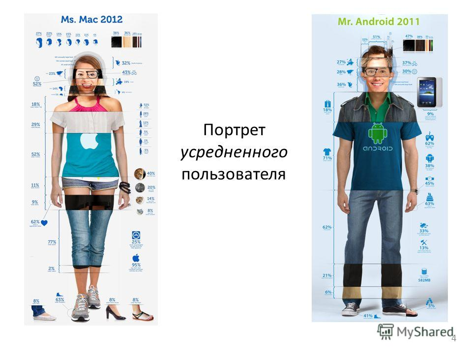 4 Портрет усредненного пользователя