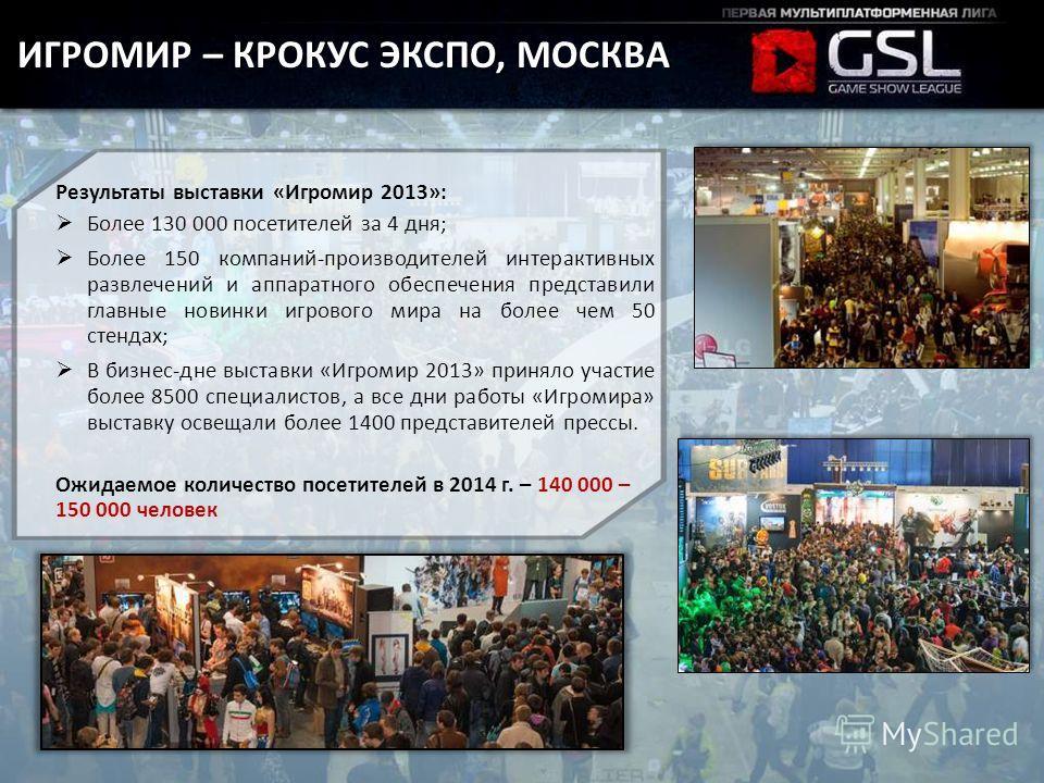 Результаты выставки «Игромир 2013»: Более 130 000 посетителей за 4 дня; Более 150 компаний-производителей интерактивных развлечений и аппаратного обеспечения представили главные новинки игрового мира на более чем 50 стендах; В бизнес-дне выставки «Иг