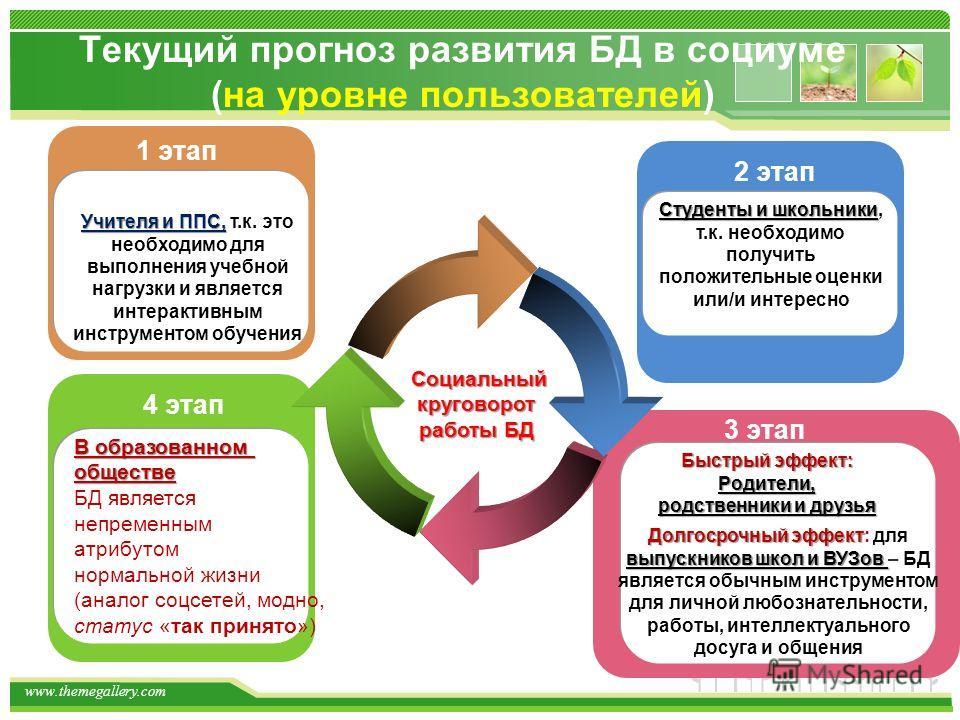 www.themegallery.com Текущий прогноз развития БД в социуме (на уровне пользователей) Социальный круговорот работы БД В образованном обществе БД является непременным атрибутом нормальной жизни (аналог соцсетей, модно, статус «так принято») 4 этап 1 эт