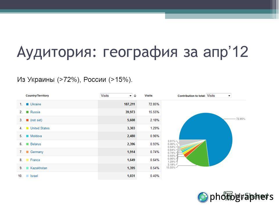Аудитория: география за апр 12 Из Украины (>72%), России (>15%).