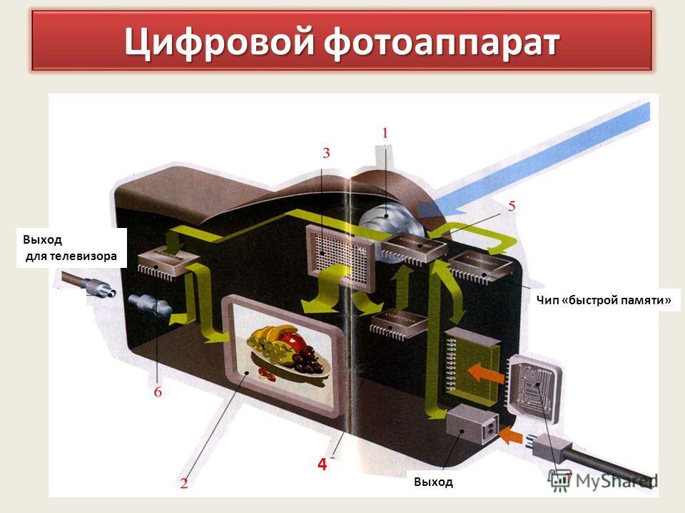 Цифровой фотоаппарат Выход для телевизора 4 Чип «быстрой памяти» Выход