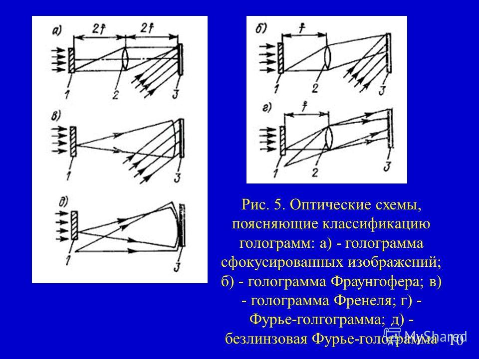 Рис. 5. Оптические схемы, поясняющие классификацию голограмм: а) - голограмма сфокусированных изображений; б) - голограмма Фраунгофера; в) - голограмма Френеля; г) - Фурье-голограмма; д) - безлинзовая Фурье-голограмма 10