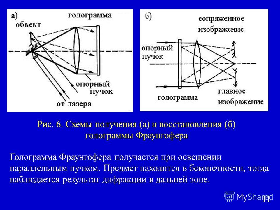 Голограмма Фраунгофера получается при освещении параллельным пучком. Предмет находится в бесконечности, тогда наблюдается результат дифракции в дальней зоне. Рис. 6. Схемы получения (а) и восстановления (б) голограммы Фраунгофера 11