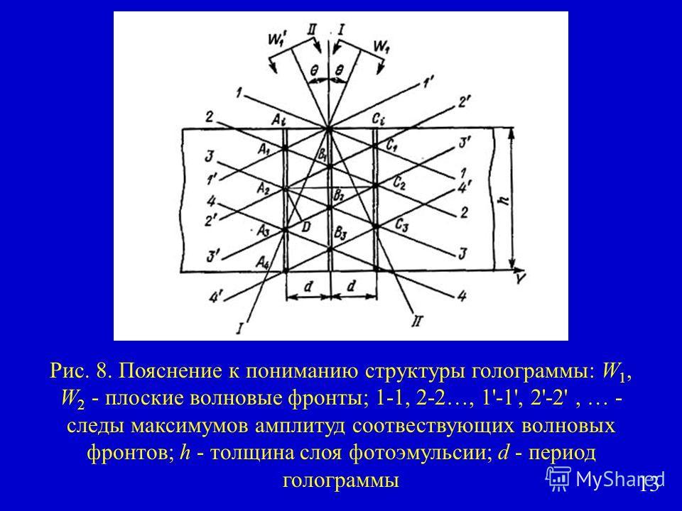 Рис. 8. Пояснение к пониманию структуры голограммы: W 1, W 2 - плоские волновые фронтты; 1-1, 2-2…, 1'-1', 2'-2', … - следы максимумов амплитуд соответствующих волновых фронттов; h - толщина слоя фотоэмульсии; d - период голограммы 13