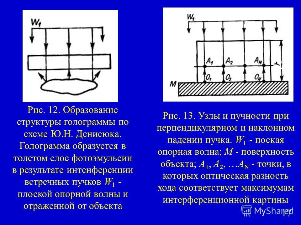 Рис. 12. Образование структуры голограммы по схеме Ю.Н. Денисюка. Голограмма образуется в толстом слое фотоэмульсии в результате интерференции встречных пучков W 1 - плоской опорной волны и отраженной от объекта Рис. 13. Узлы и пучности при перпендик