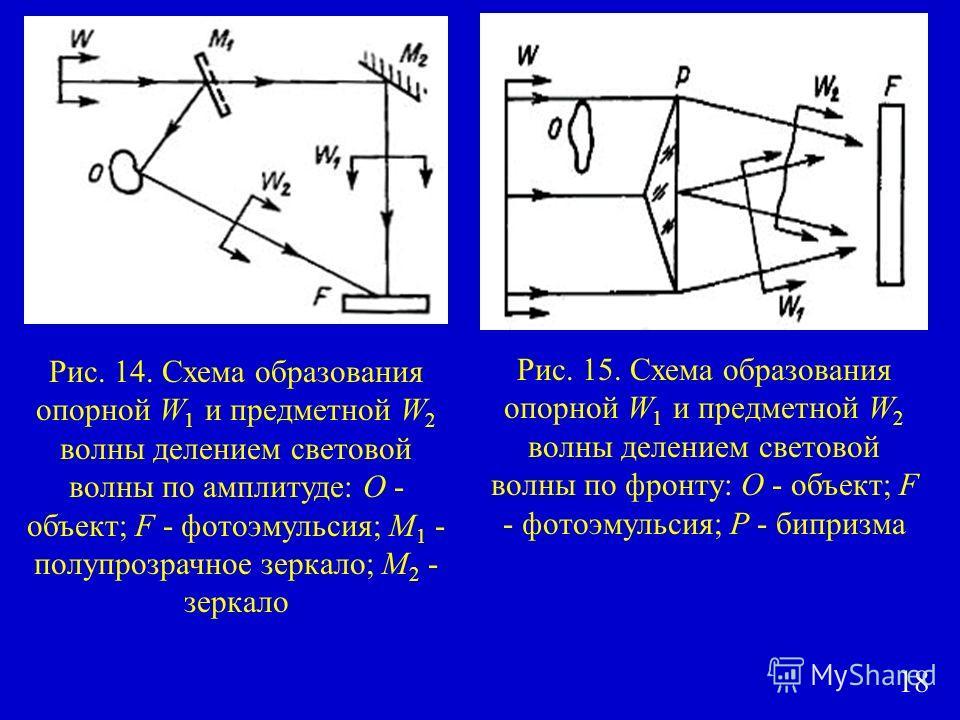 Рис. 14. Схема образования опорной W 1 и предметной W 2 волны делением световой волны по амплитуде: О - объект; F - фотоэмульсия; M 1 - полупрозрачное зеркало; M 2 - зеркало Рис. 15. Схема образования опорной W 1 и предметной W 2 волны делением свето