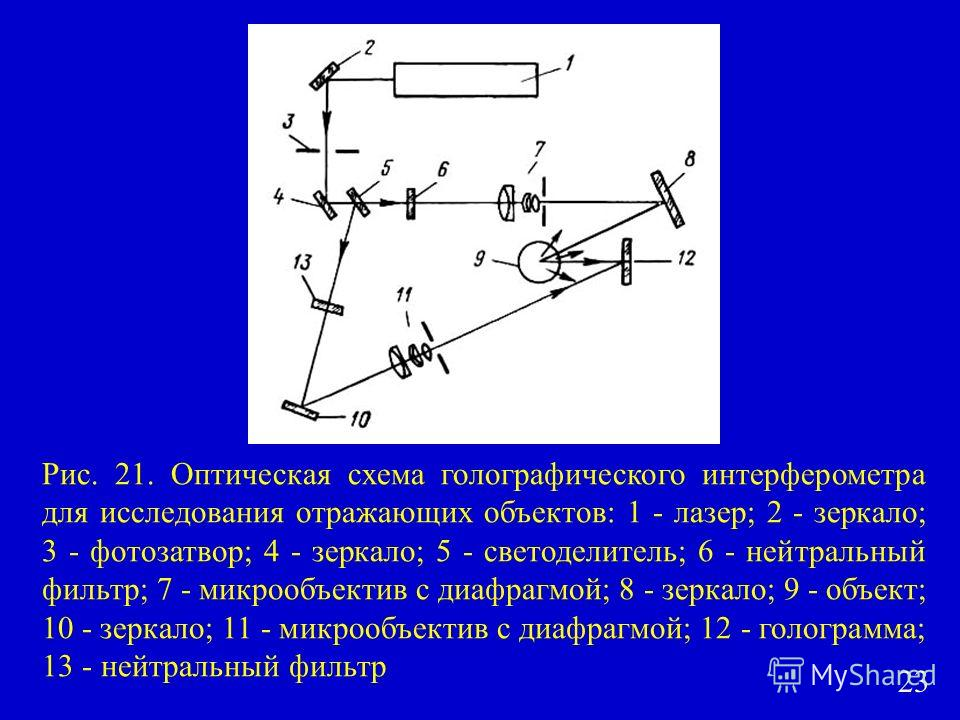 Рис. 21. Оптическая схема голографического интерферометра для исследования отражающих объектов: 1 - лазер; 2 - зеркало; 3 - фотозатвор; 4 - зеркало; 5 - светоделитель; 6 - нейтральный фильтр; 7 - микрообъектив с диафрагмой; 8 - зеркало; 9 - объект; 1