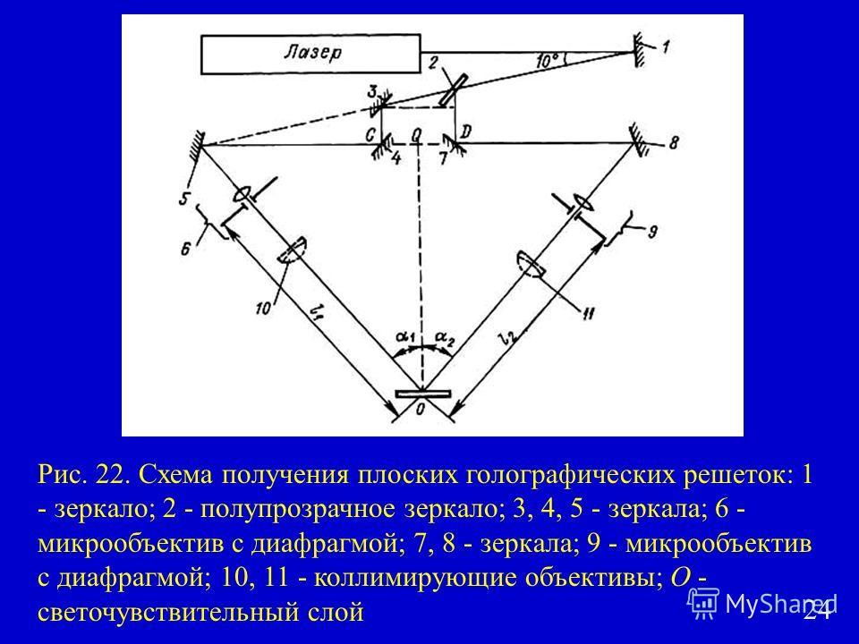 Рис. 22. Схема получения плоских голографических решеток: 1 - зеркало; 2 - полупрозрачное зеркало; 3, 4, 5 - зеркала; 6 - микрообъектив с диафрагмой; 7, 8 - зеркала; 9 - микрообъектив с диафрагмой; 10, 11 - коллимирующие объективы; О - светочувствите