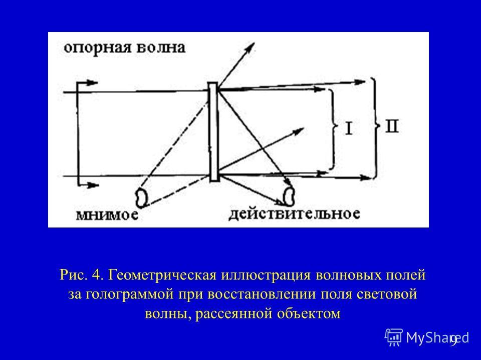 Рис. 4. Геометрическая иллюстрация волновых полей за голограммой при восстановлении поля световой волны, рассеянной объектом 9