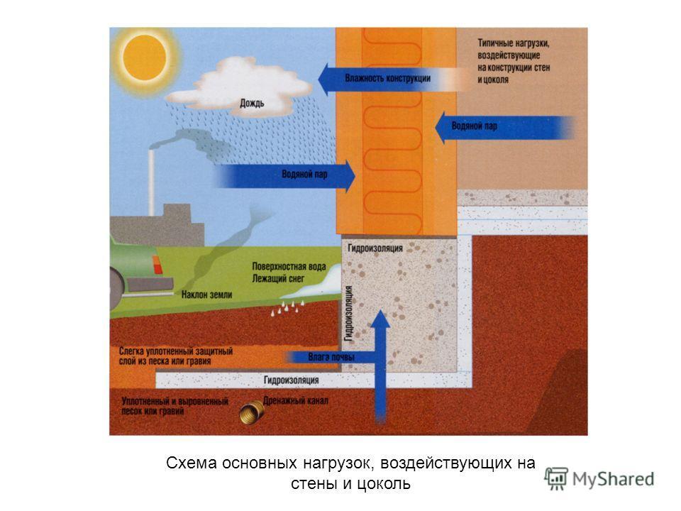Схема основных нагрузок, воздействующих на стены и цоколь