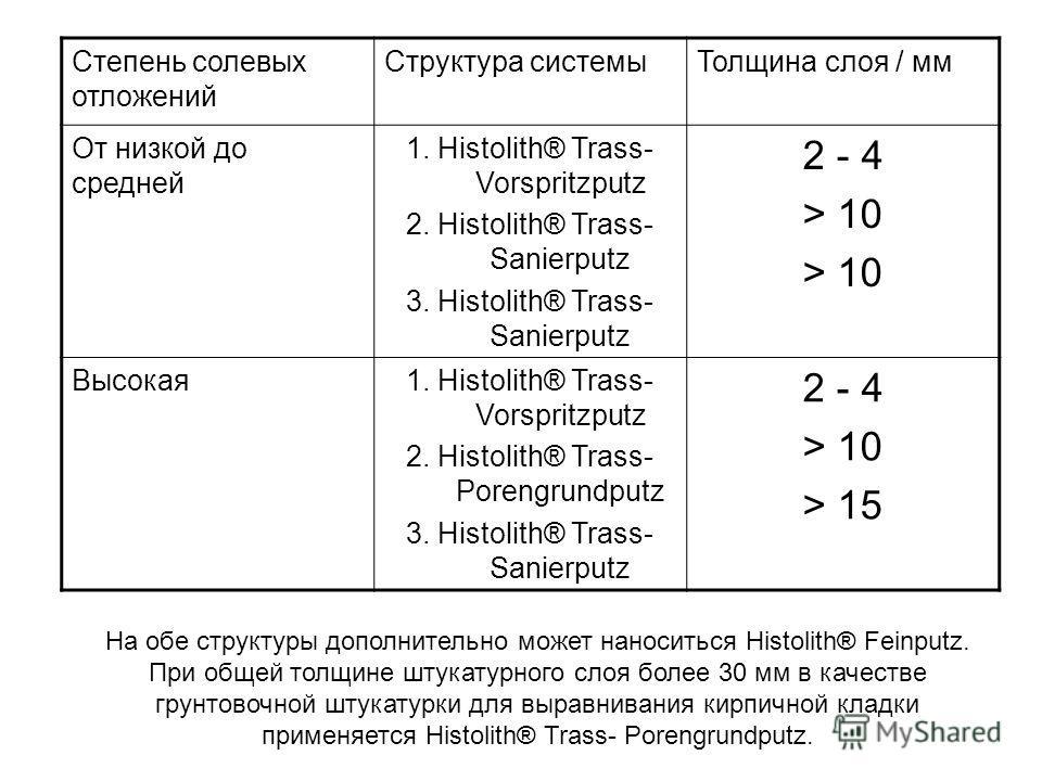 Степень солевых отложений Структура системы Толщина слоя / мм От низкой до средней 1. Histolith® Trass- Vorspritzputz 2. Histolith® Trass- Sanierputz 3. Histolith® Trass- Sanierputz 2 - 4 > 10 Высокая 1. Histolith® Trass- Vorspritzputz 2. Histolith®