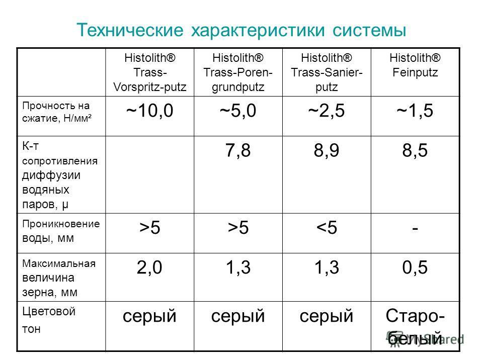 Технические характеристики системы Histolith® Trass- Vorspritz-putz Histolith® Trass-Poren- grundputz Histolith® Trass-Sanier- putz Histolith® Feinputz Прочность на сжатие, Н/мм² ~10,0~5,0~2,5~1,5 К-т сопротивления диффузии водяных паров, μ 7,88,98,5