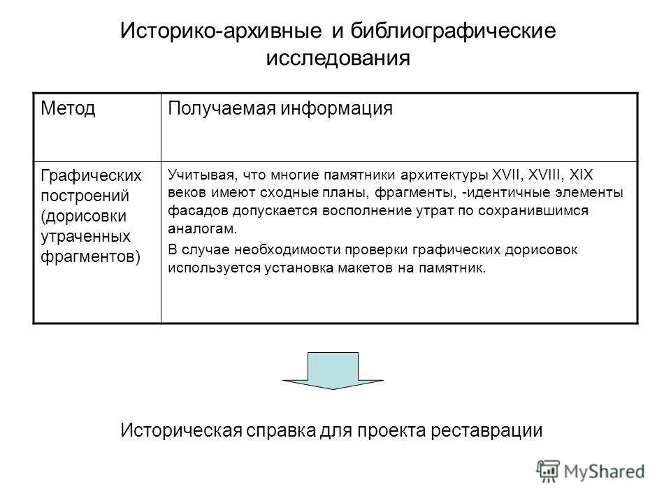 Метод Получаемая информация Графических построений (дорисовки утраченных фрагментов) Учитывая, что многие памятники архитектуры XVII, XVIII, XIX веков имеют сходные планы, фрагменты, -идентичные элементы фасадов допускается восполнение утрат по сохра