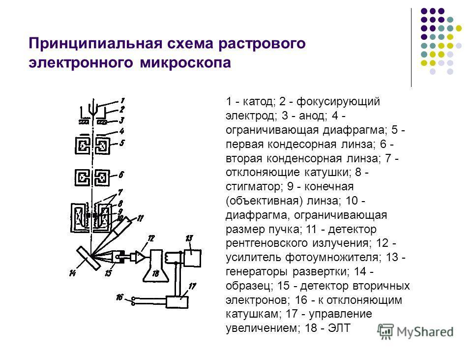 Принципиальная схема растрового электронного микроскопа 1 - катод; 2 - фокусирующий электрод; 3 - анод; 4 - ограничивающая диафрагма; 5 - первая конденсорная линза; 6 - вторая конденсорная линза; 7 - отклоняющие катушки; 8 - стигматор; 9 - конечная (