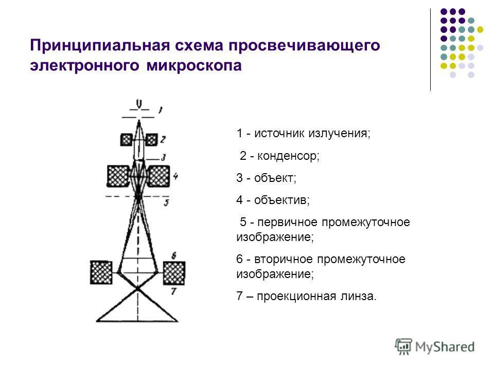 Принципиальная схема просвечивающего электронного микроскопа 1 - источник излучения; 2 - конденсор; 3 - объект; 4 - объектив; 5 - первичное промежуточное изображение; 6 - вторичное промежуточное изображение; 7 – проекционная линза.