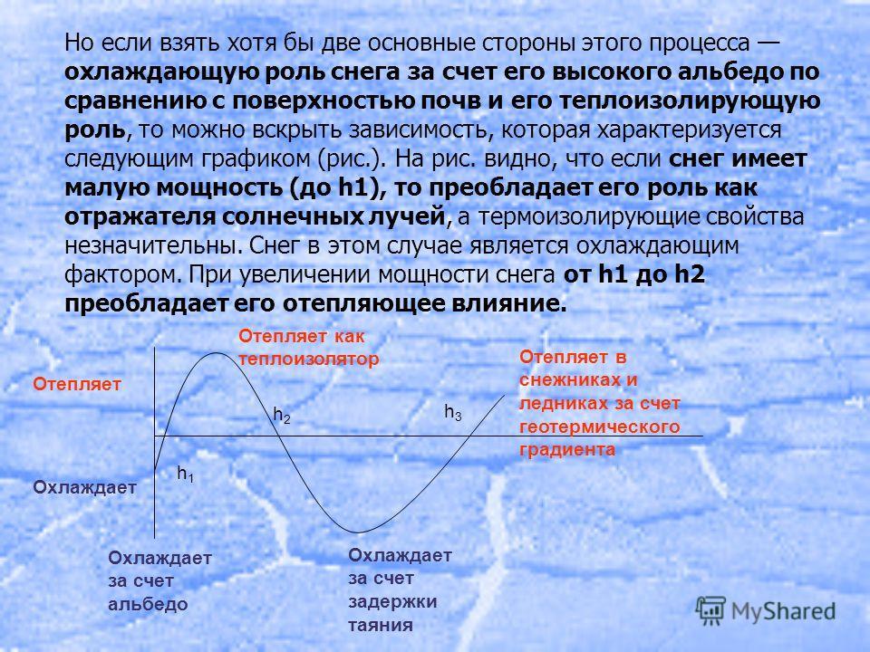 Но если взять хотя бы две основные стороны этого процесса охлаждающую роль снега за счет его высокого альбедо по сравнению с поверхностью почв и его теплоизолирующую роль, то можно вскрыть зависимость, которая характеризуется следующим графиком (рис.