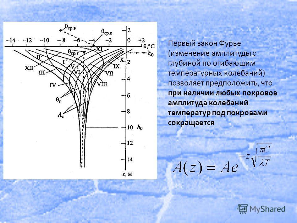Первый закон Фурье (изменение амплитуды с глубиной по огибающим температурных колебаний) позволяет предположить, что при наличии любых покровов амплитуда колебаний температур под покровами сокращается