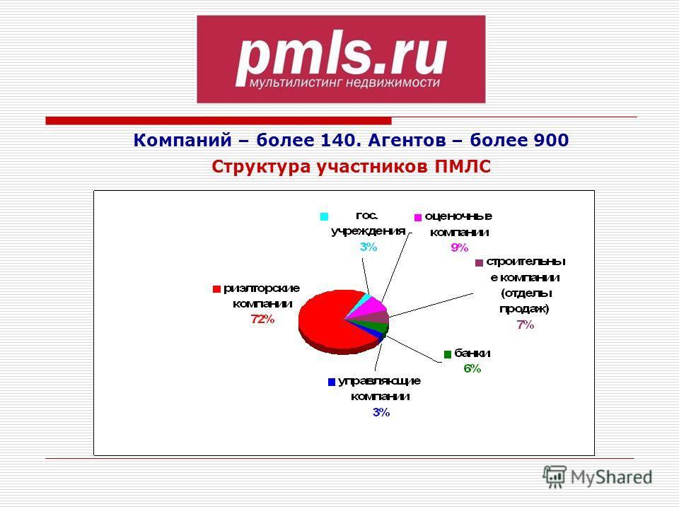 Компаний – более 140. Агентов – более 900 Структура участников ПМЛС