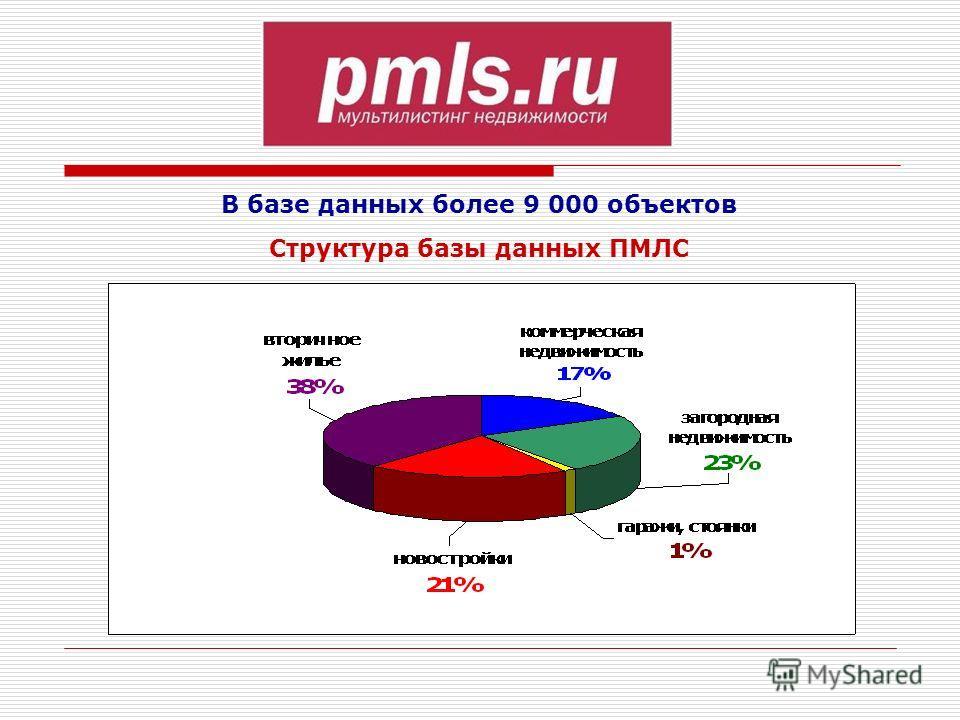 В базе данных более 9 000 объектов Структура базы данных ПМЛС