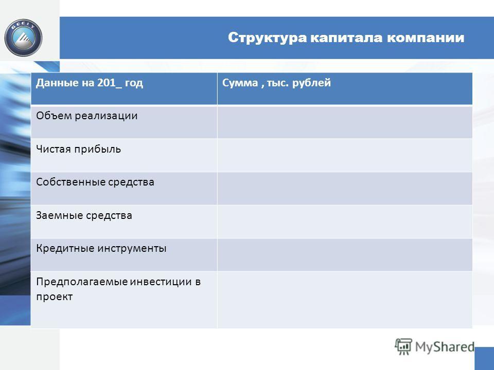 Структура капитала компании Данные на 201_ год Сумма, тыс. рублей Объем реализации Чистая прибыль Собственные средства Заемные средства Кредитные инструменты Предполагаемые инвестиции в проект