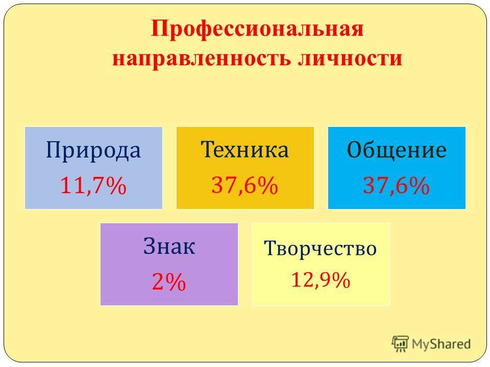Профессиональная направленность личности Природа 11,7% Техника 37,6% Общение 37,6% Знак 2% Творчество 12,9%