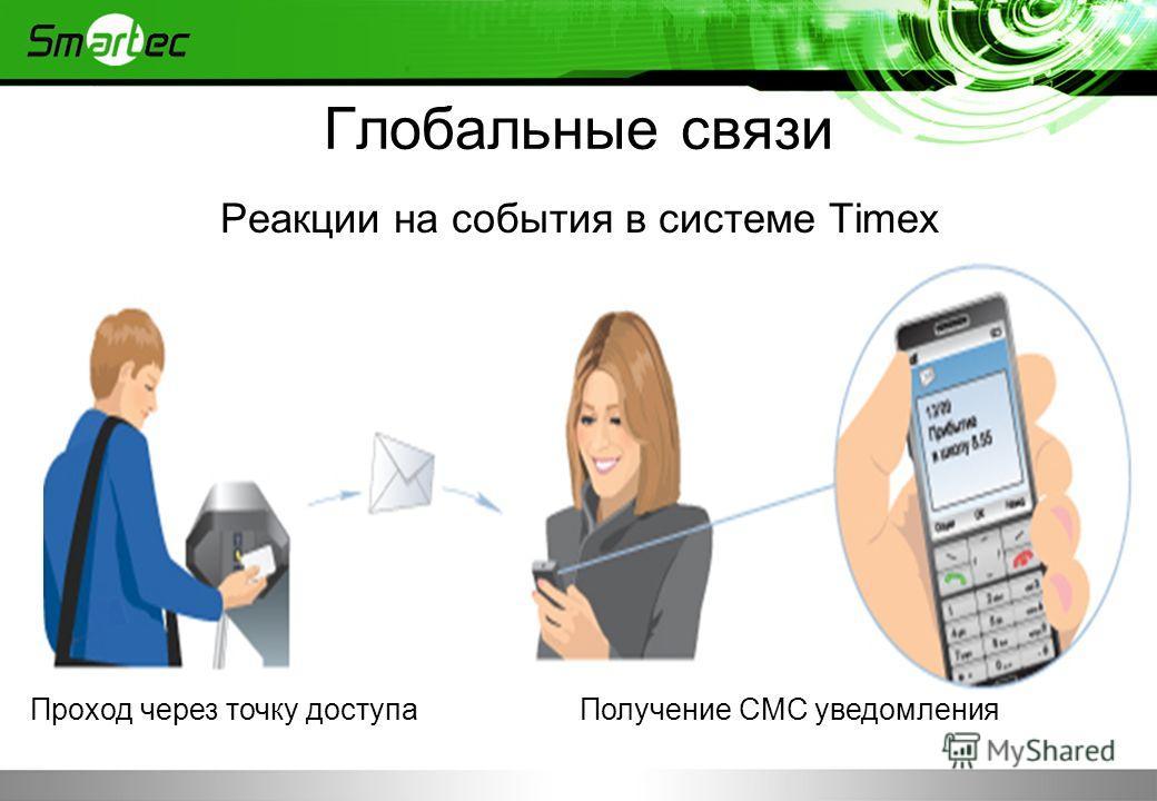 Глобальные связи Реакции на события в системе Timex Проход через точку доступа Получение СМС уведомления
