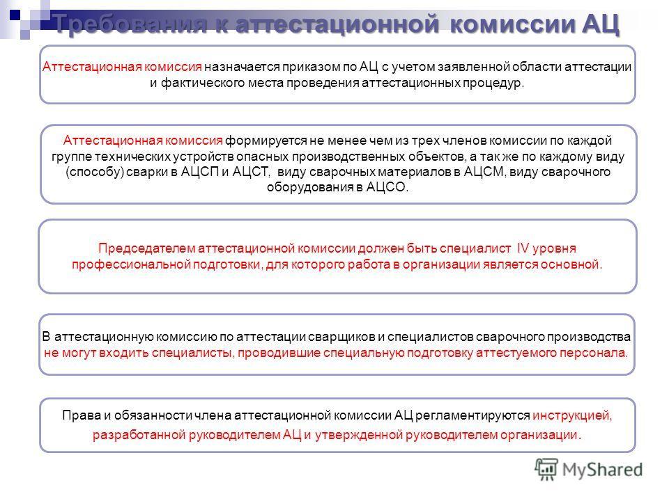 Требования к аттестационной комиссии АЦ Аттестационная комиссия назначается приказом по АЦ с учетом заявленной области аттестации и фактического места проведения аттестационных процедур. Председателем аттестационной комиссии должен быть специалист IV
