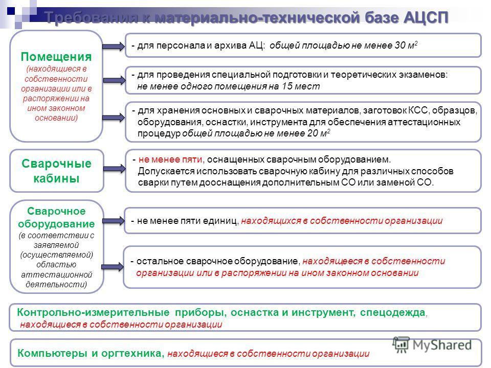 Требования к материально-технической базе АЦСП Помещения (находящиеся в собственности организации или в распоряжении на ином законном основании) - для персонала и архива АЦ: общей площадью не менее 30 м 2 - для проведения специальной подготовки и тео