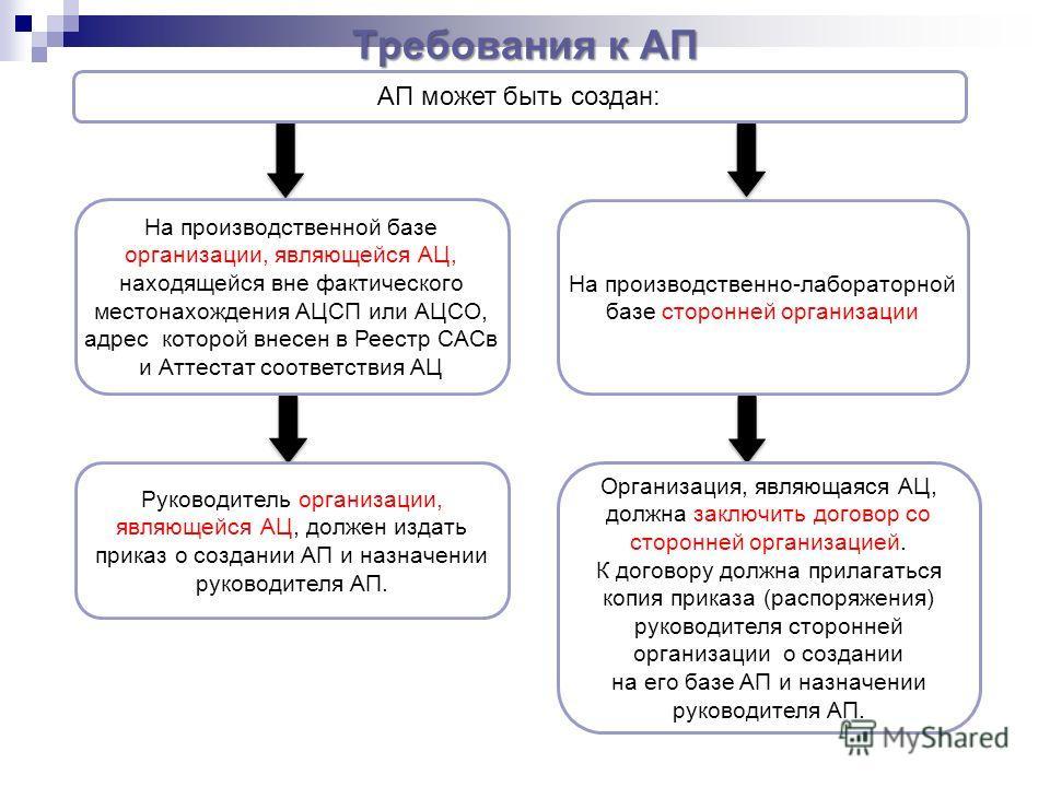 АП может быть создан: На производственной базе организации, являющейся АЦ, находящейся вне фактического местонахождения АЦСП или АЦСО, адрес которой внесен в Реестр САСв и Аттестат соответствия АЦ Требования к АП На производственно-лабораторной базе