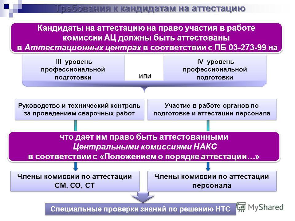 или III уровень профессиональной подготовки Кандидаты на аттестацию на право участия в работе комиссии АЦ должны быть аттестованы в Аттестационных центрах в соответствии с ПБ 03-273-99 на IV уровень профессиональной подготовки Руководство и техническ