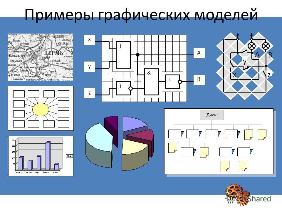 x z y B A 1 1 & 1 A B y x z Диск: Примеры графических моделей