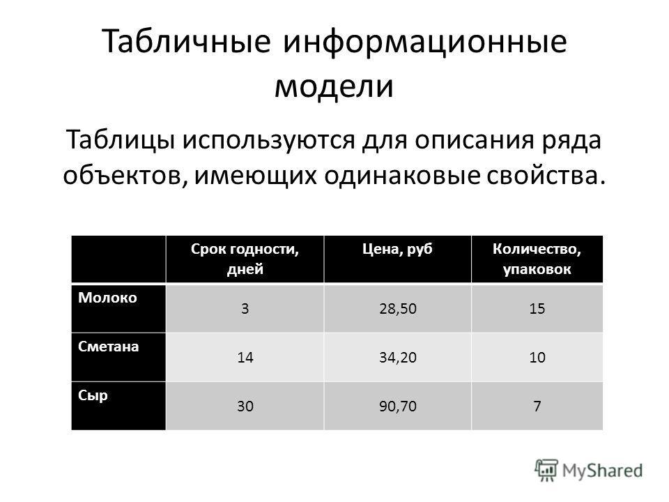 Табличные информационные модели Таблицы используются для описания ряда объектов, имеющих одинаковые свойства. Свойство 1Свойство 2Свойство 3 Объект 1 Объект 2 Объект 3Второе свойство третьего объекта Срок годности, дней Цена, руб Количество, упаковок