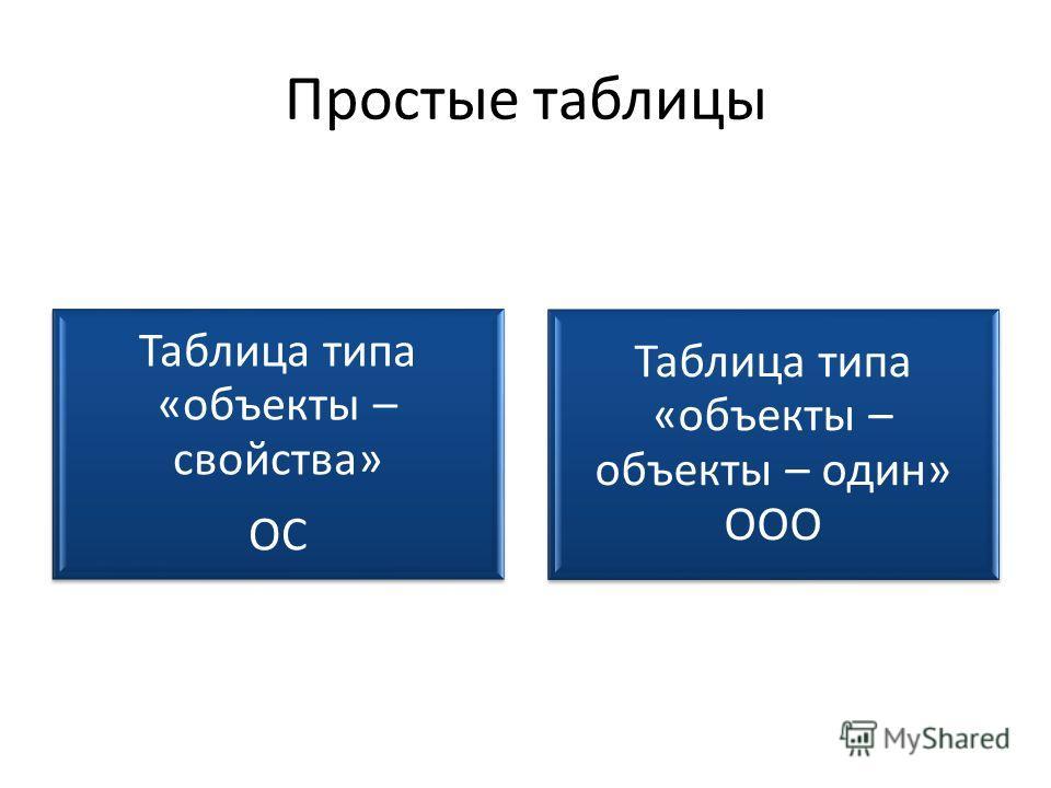 Простые таблицы Таблица типа «объекты – свойства» ОС Таблица типа «объекты – объекты – один» ООО