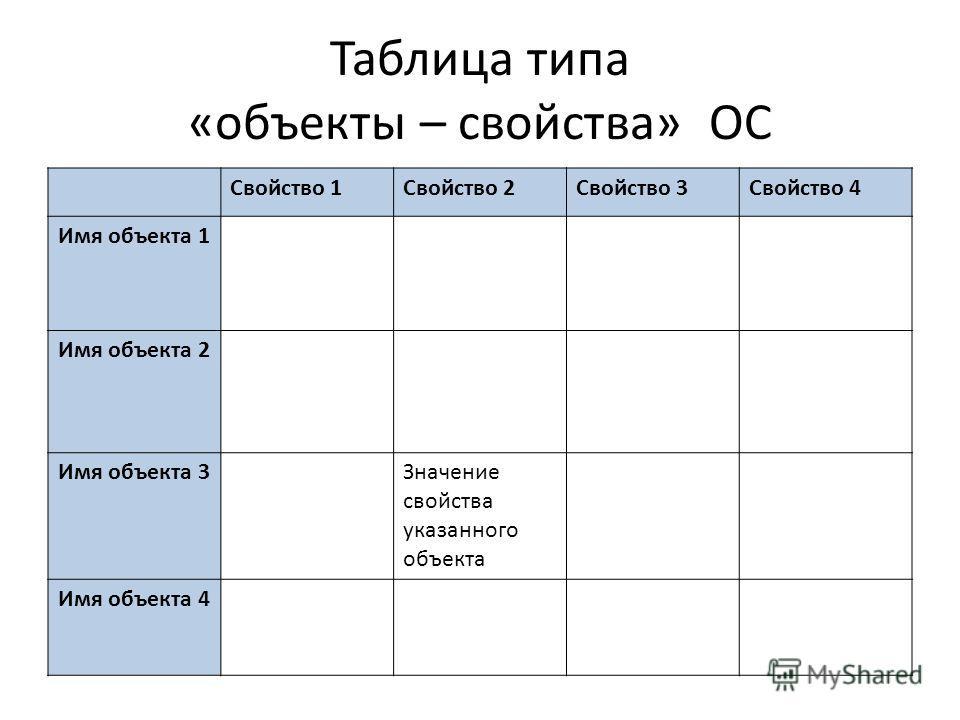 Таблица типа «объекты – свойства» ОС Свойство 1Свойство 2Свойство 3Свойство 4 Имя объекта 1 Имя объекта 2 Имя объекта 3Значение свойства указанного объекта Имя объекта 4