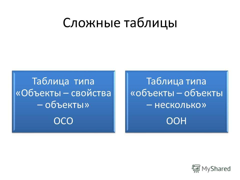 Сложные таблицы Таблица типа «Объекты – свойства – объекты» ОСО Таблица типа «объекты – объекты – несколько» ООН