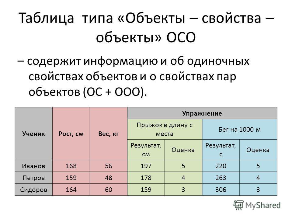 Таблица типа «Объекты – свойства – объекты» ОСО – содержит информацию и об одиночных свойствах объектов и о свойствах пар объектов (ОС + ООО). Ученик Рост, см Вес, кг Упражнение Прыжок в длину с места Бег на 1000 м Результат, см Оценка Результат, с О