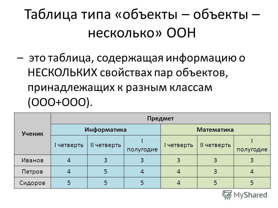 Таблица типа «объекты – объекты – несколько» ООН – это таблица, содержащая информацию о НЕСКОЛЬКИХ свойствах пар объектов, принадлежащих к разным классам (ООО+ООО). Ученик Предмет Информатика Математика I четвертьII четверть I полугодие I четвертьII