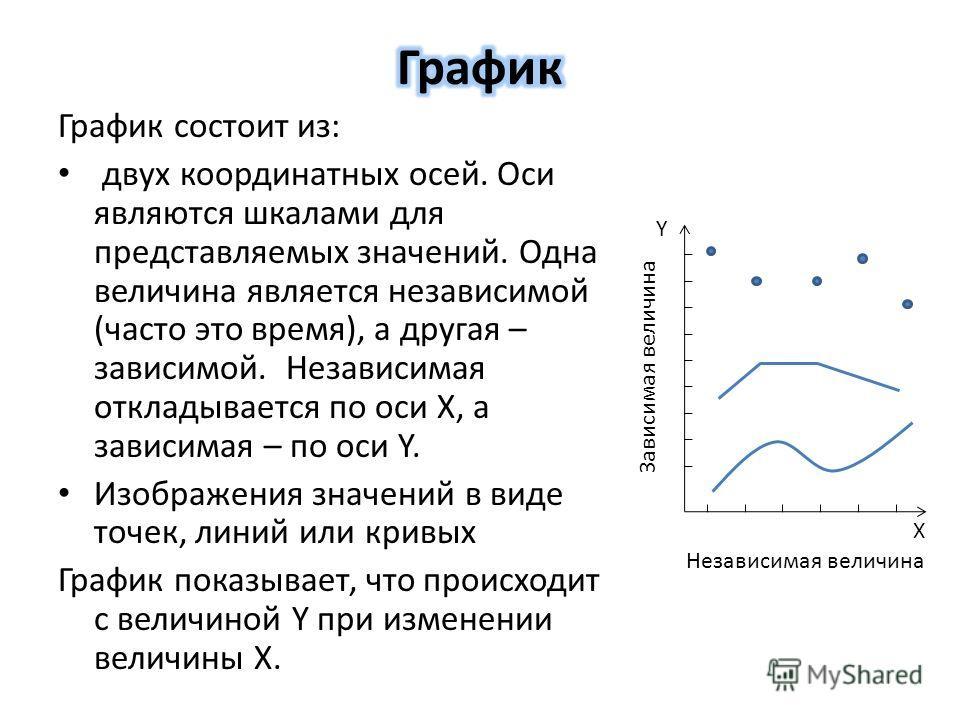 График состоит из: двух координатных осей. Оси являются шкалами для представляемых значений. Одна величина является независимой (часто это время), а другая – зависимой. Независимая откладывается по оси X, а зависимая – по оси Y. Изображения значений