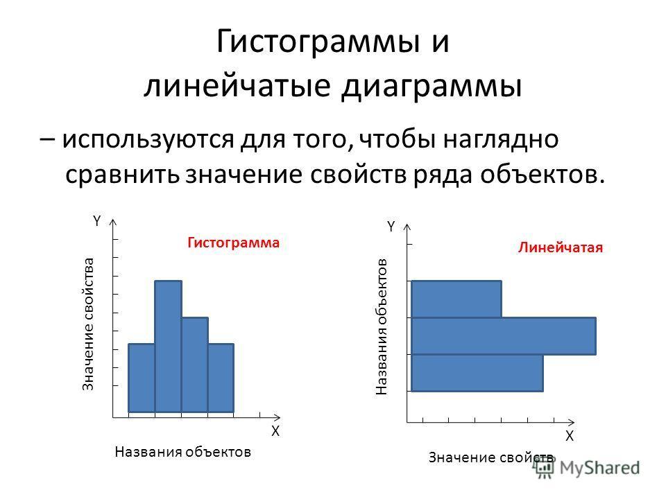Гистограммы и линейчатые диаграммы – используются для того, чтобы наглядно сравнить значение свойств ряда объектов. X Y Названия объектов Значение свойства X Y Значение свойств Названия объектов Гистограмма Линейчатая