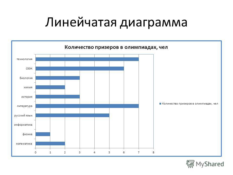 Линейчатая диаграмма