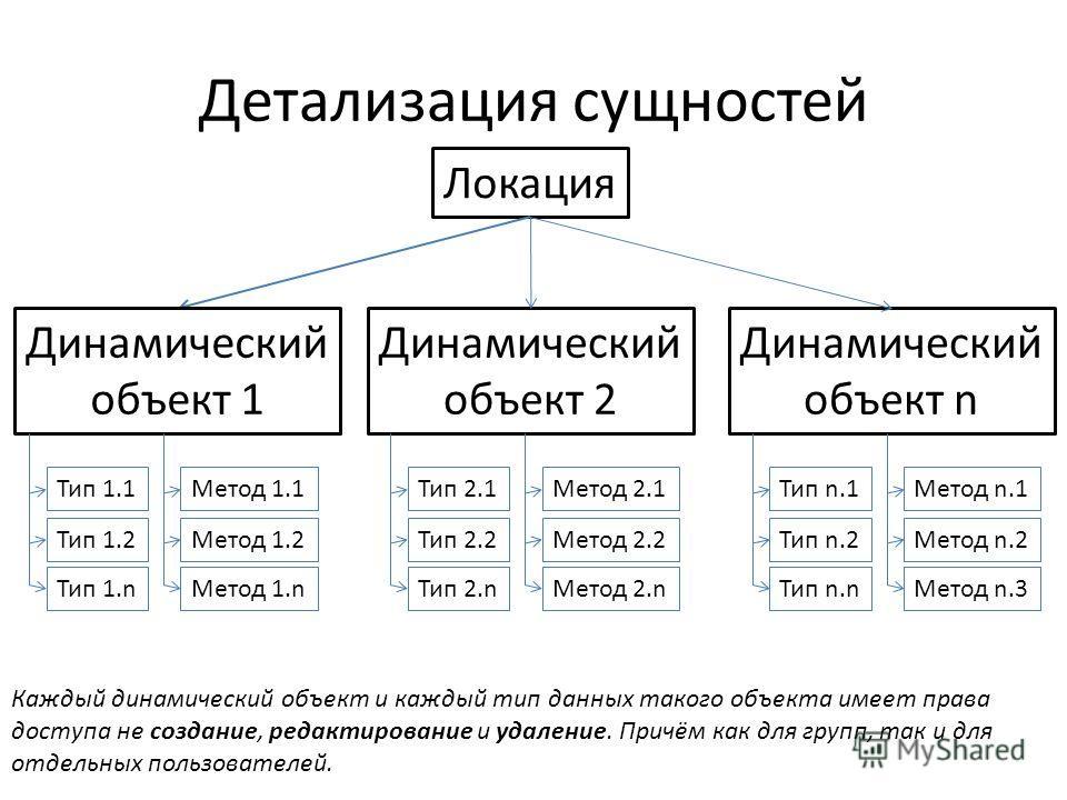 Детализация сущностей Локация Динамический объект 1 Динамический объект 2 Динамический объект n Тип 1.1 Тип 1.2 Тип 1. n Метод 1.1 Метод 1.2 Метод 1. n Тип 2.1 Тип 2.2 Тип 2. n Метод 2.1 Метод 2.2 Метод 2. n Тип n.1 Тип n.2 Тип n.n Метод n.1 Метод n.