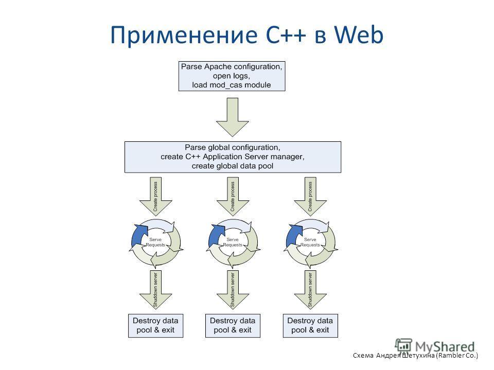 Применение C++ в Web Схема Андрея Шетухина (Rambler Co.)