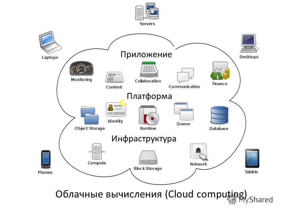 Приложение Платформа Инфраструктура Облачные вычисления (Cloud computing)