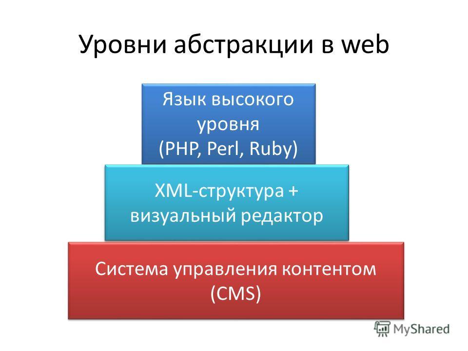 Уровни абстракции в web Система управления контентом (CMS) Framework Язык высокого уровня (PHP, Perl, Ruby) Язык высокого уровня (PHP, Perl, Ruby) XML-структура + визуальный редактор