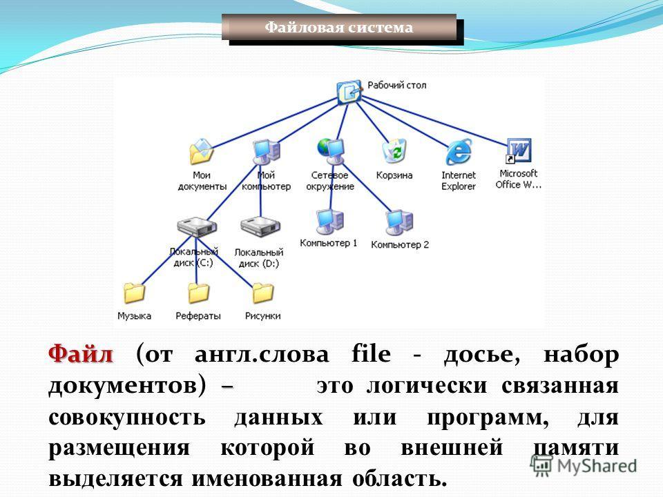 Файловая система Файл – Файл (от англ.слова file - досье, набор документов) – это логически связанная совокупность данных или программ, для размещения которой во внешней памяти выделяется именованная область.