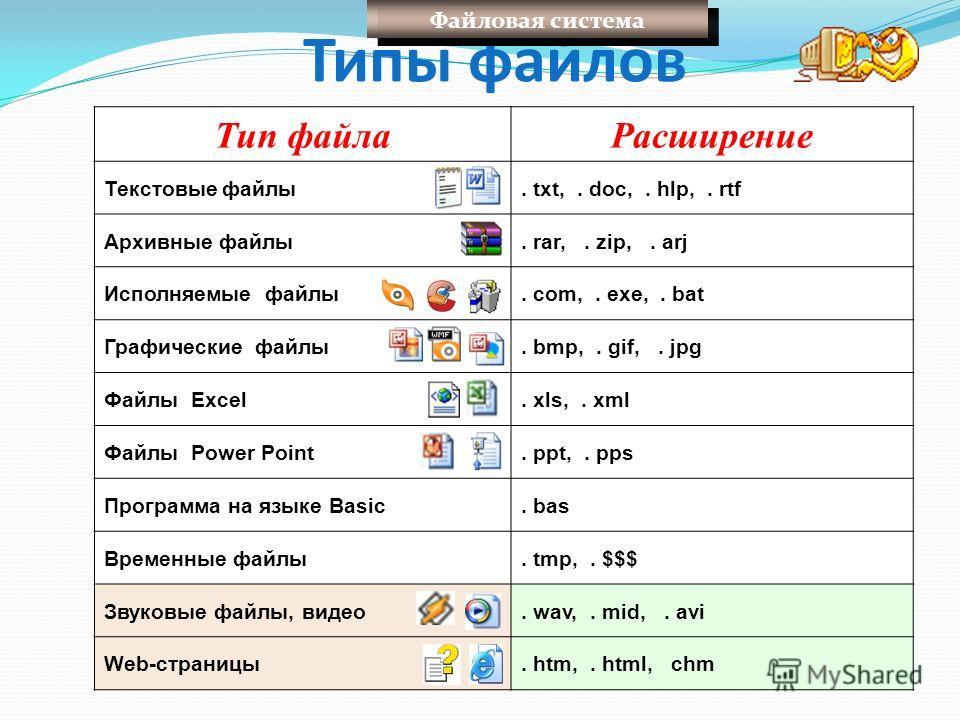 Типы файлов Тип файла Расширение Текстовые файлы. txt,. doc,. hlp,. rtf Архивные файлы. rar,. zip,. arj Исполняемые файлы. com,. exe,. bat Графические файлы. bmp,. gif,. jpg Файлы Excel. xls,. xml Файлы Power Point. ppt,. pps Программа на языке Basic