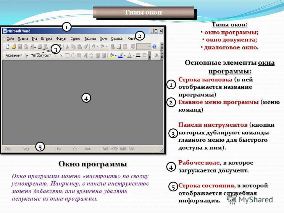 Типы окон: окно программы; окно программы; окно документа; окно документа; диалоговое окно. диалоговое окно. Основные элементы окна программы: Строка заголовка (в ней отображается название программы) Главное меню программы (меню команд) Панели инстру
